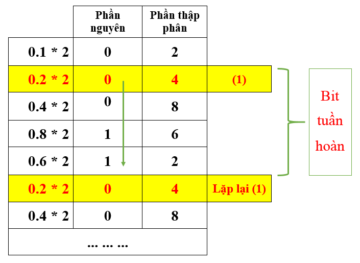 Minh họa cho trường hợp vô hạn tuần hoàn khi chuyển từ hệ 10 sang hệ 2